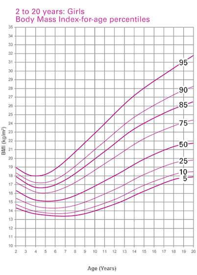 Body Mass Index Chart Female Version For Women
